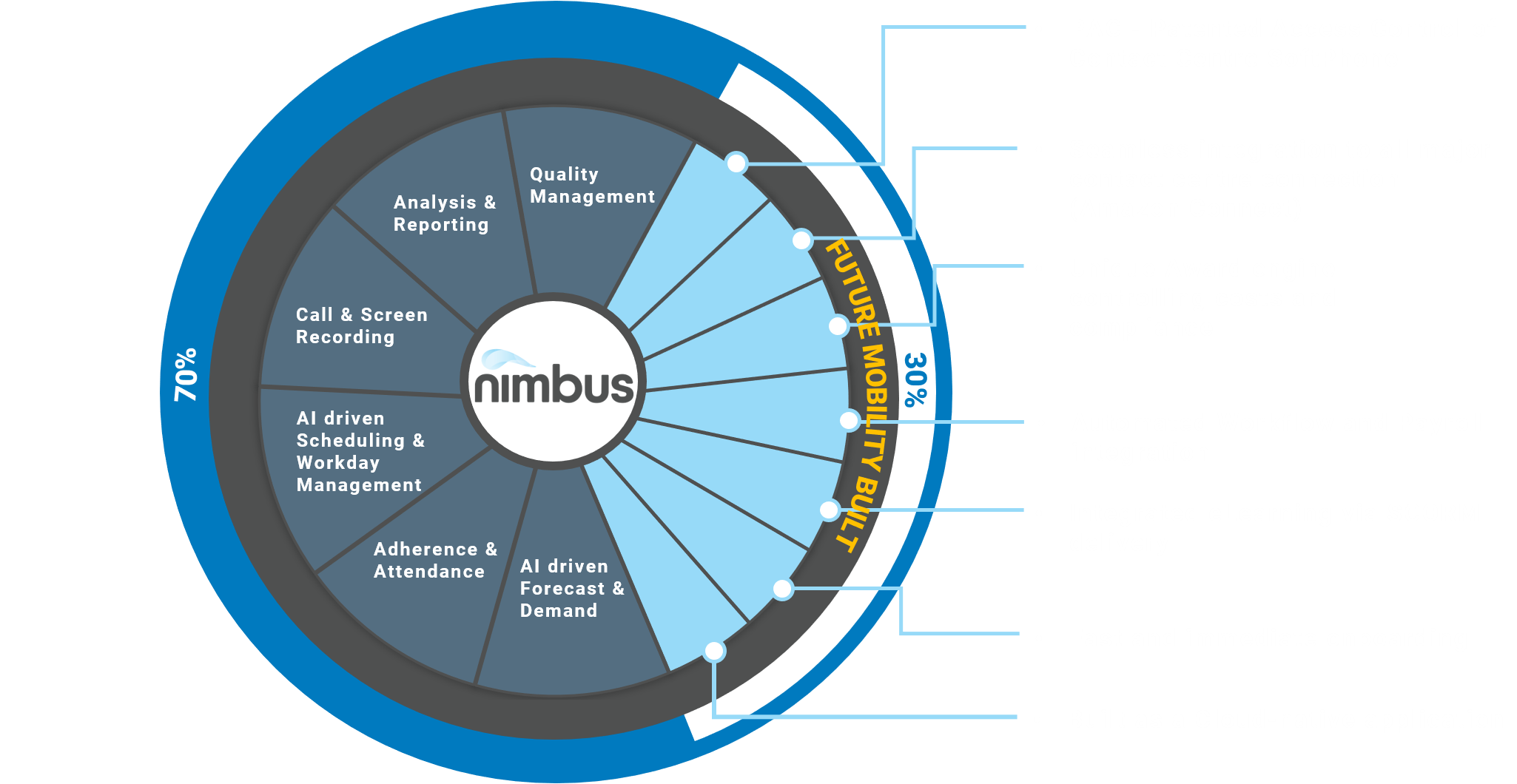 WorkforceManagement-nimbus-PointsofDifference-FutureBuilt
